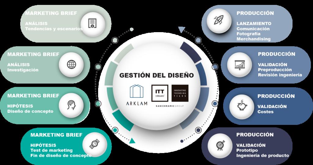 Infografía gestión del diseño en ITT Ceramic